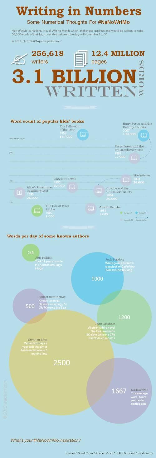 nanowrimo infographic wai chim